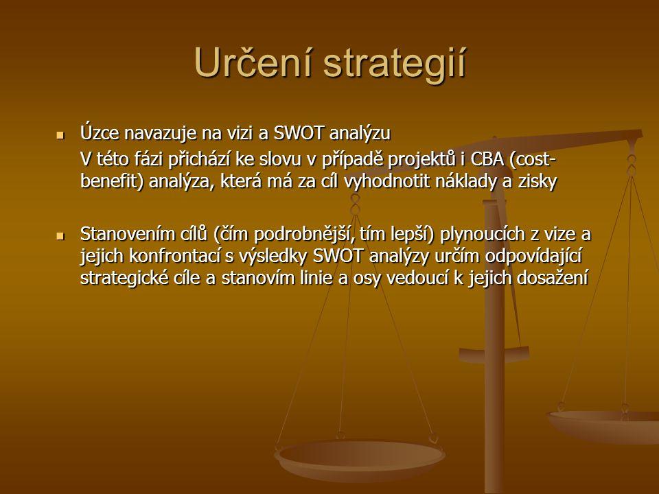 Určení strategií Úzce navazuje na vizi a SWOT analýzu