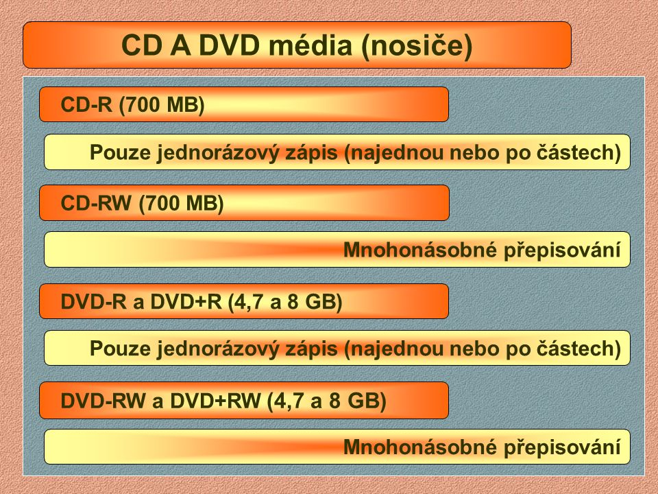 CD A DVD média (nosiče) CD-ROM CD-R (700 MB)