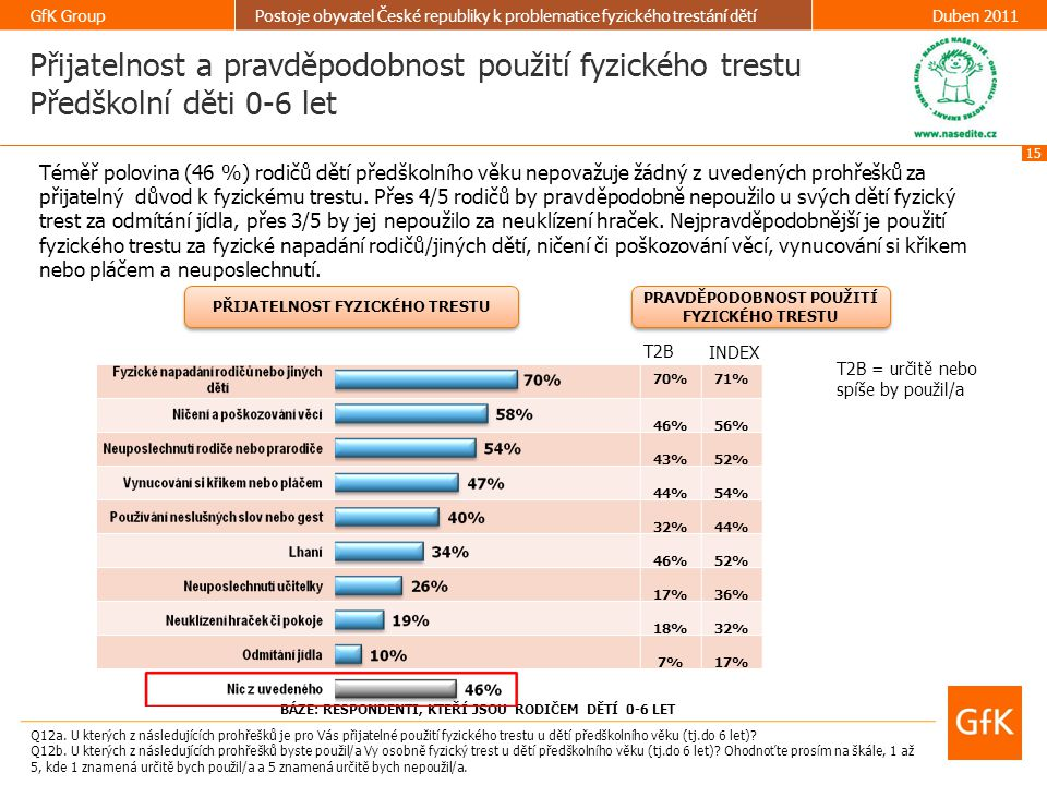 Přijatelnost a pravděpodobnost použití fyzického trestu Předškolní děti 0-6 let