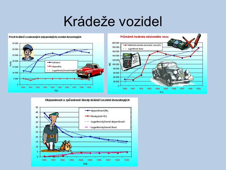 Krádeže vozidel