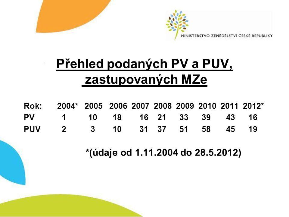 Přehled podaných PV a PUV, zastupovaných MZe