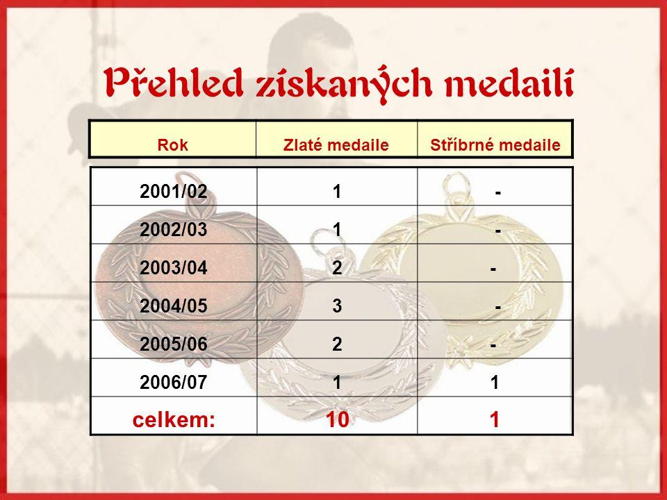 Přehled získaných medailí