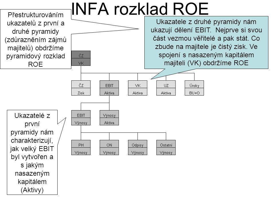 INFA rozklad ROE Přestrukturováním ukazatelů z první a druhé pyramidy (zdůrazněním zájmů majitelů) obdržíme pyramidový rozklad ROE.