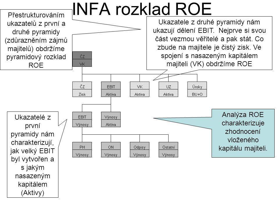 Analýza ROE charakterizuje zhodnocení vloženého kapitálu majiteli.