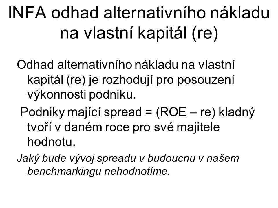 INFA odhad alternativního nákladu na vlastní kapitál (re)