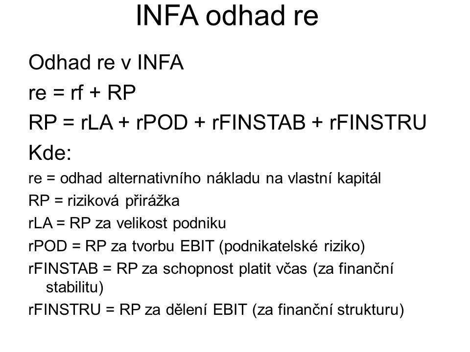INFA odhad re Odhad re v INFA re = rf + RP