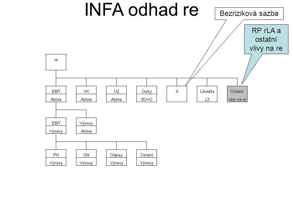 RP rLA a ostatní vlivy na re