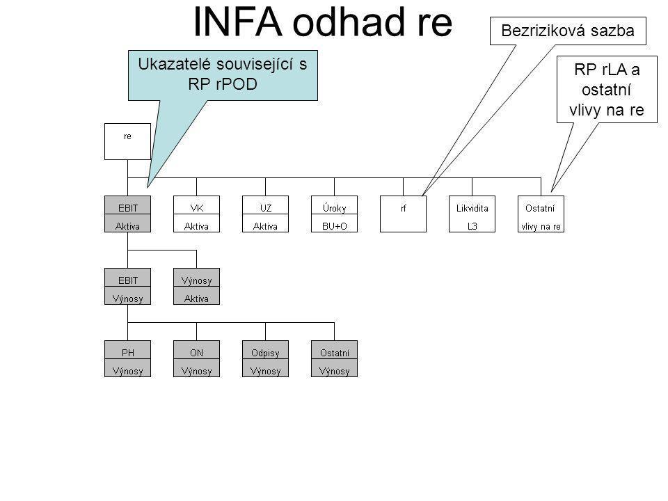 INFA odhad re Bezriziková sazba Ukazatelé související s RP rPOD