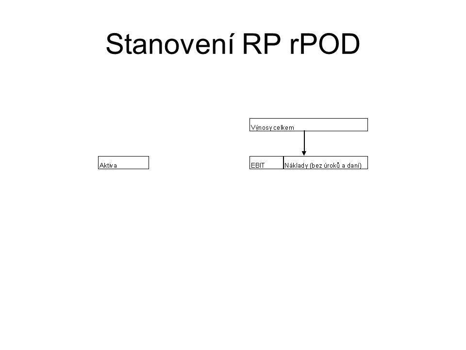 Stanovení RP rPOD