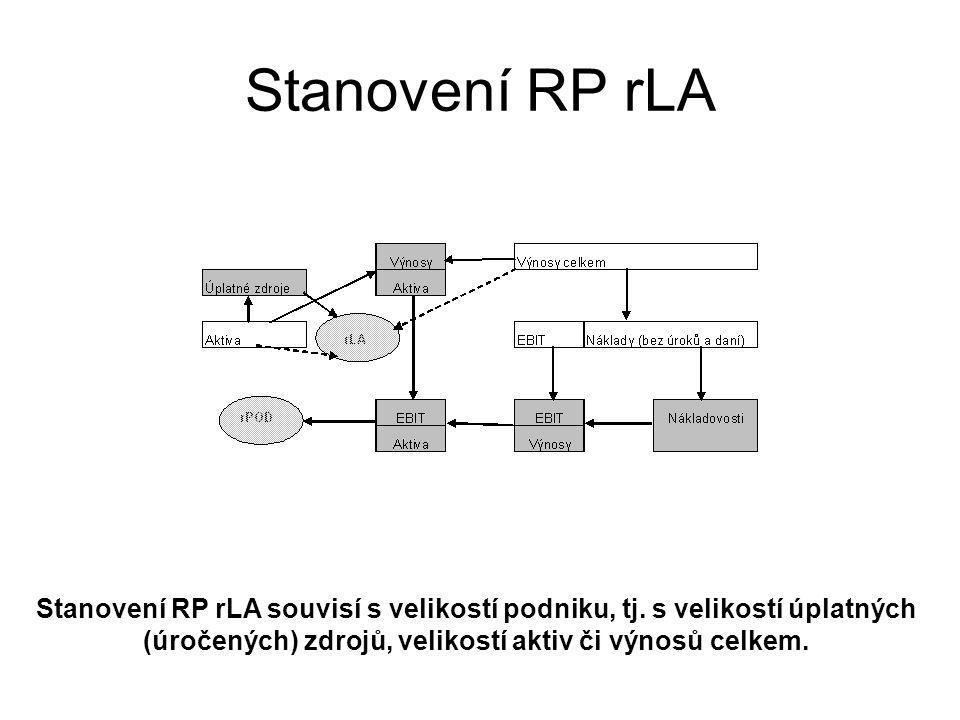 Stanovení RP rLA Stanovení RP rLA souvisí s velikostí podniku, tj.