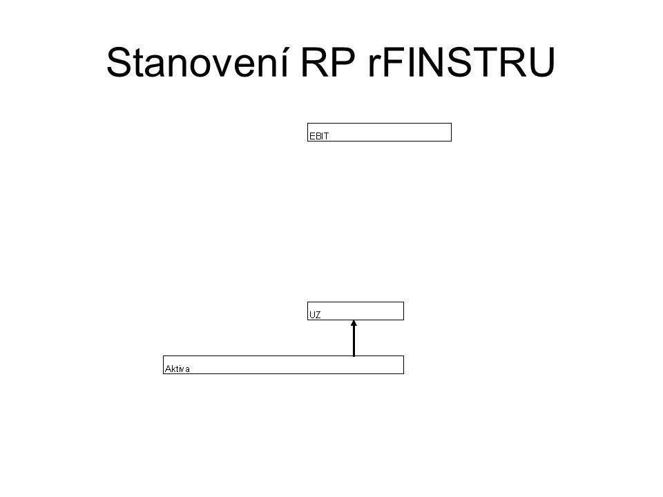 Stanovení RP rFINSTRU