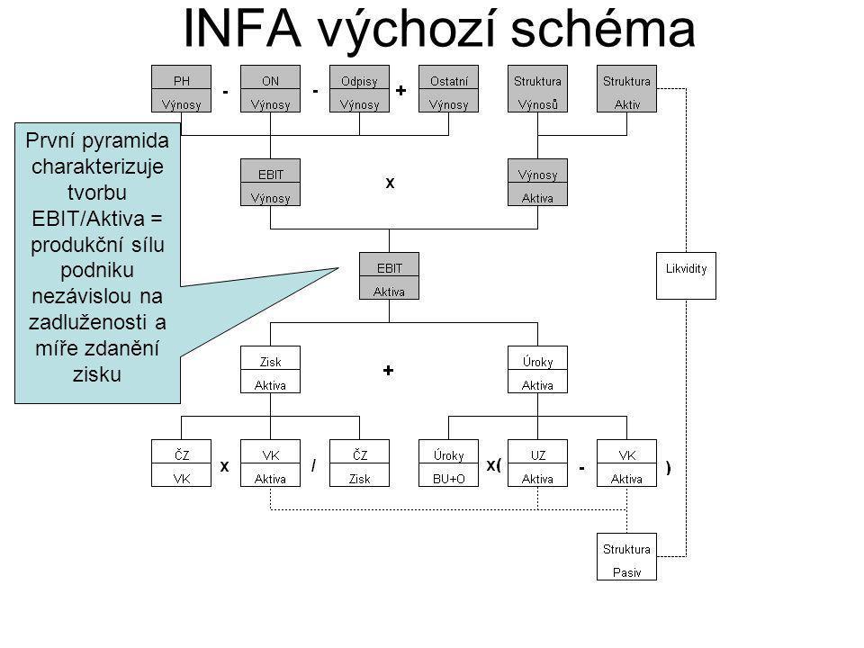 INFA výchozí schéma První pyramida charakterizuje tvorbu EBIT/Aktiva = produkční sílu podniku nezávislou na zadluženosti a míře zdanění zisku.