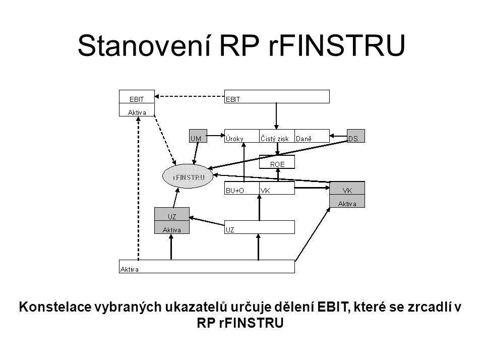 Stanovení RP rFINSTRU Konstelace vybraných ukazatelů určuje dělení EBIT, které se zrcadlí v RP rFINSTRU.