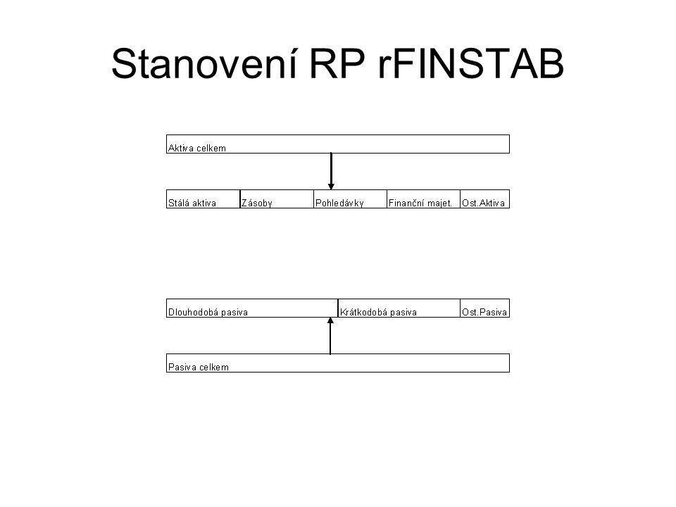 Stanovení RP rFINSTAB