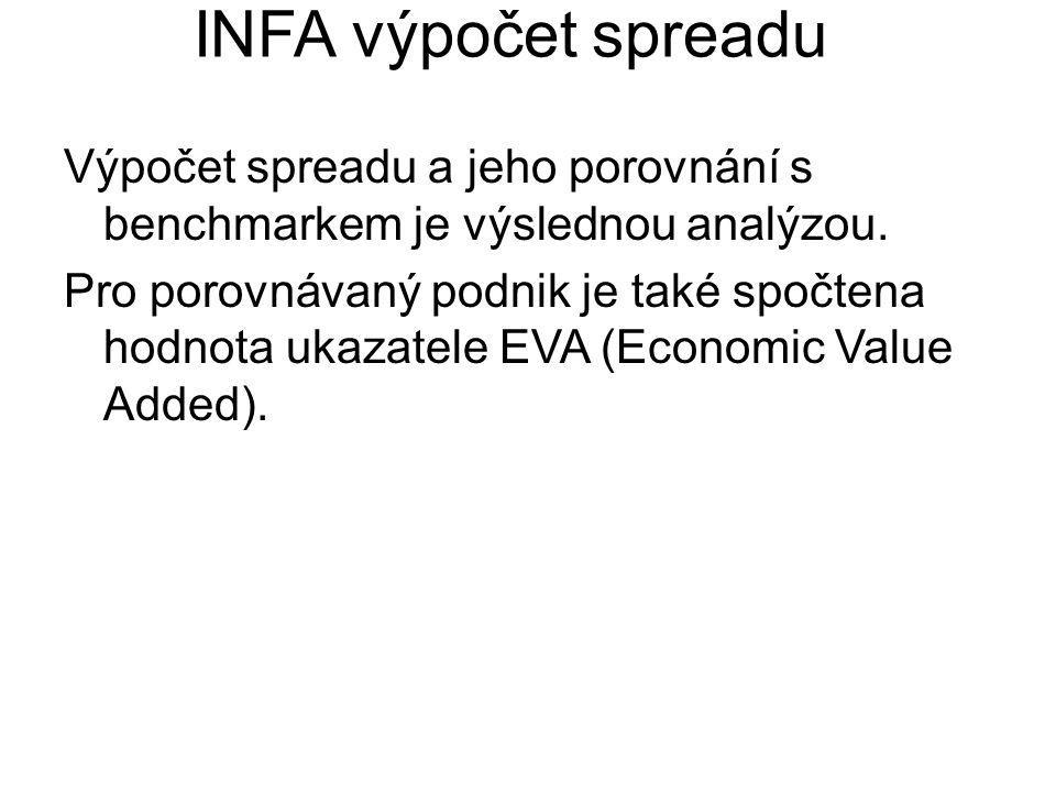 INFA výpočet spreadu Výpočet spreadu a jeho porovnání s benchmarkem je výslednou analýzou.