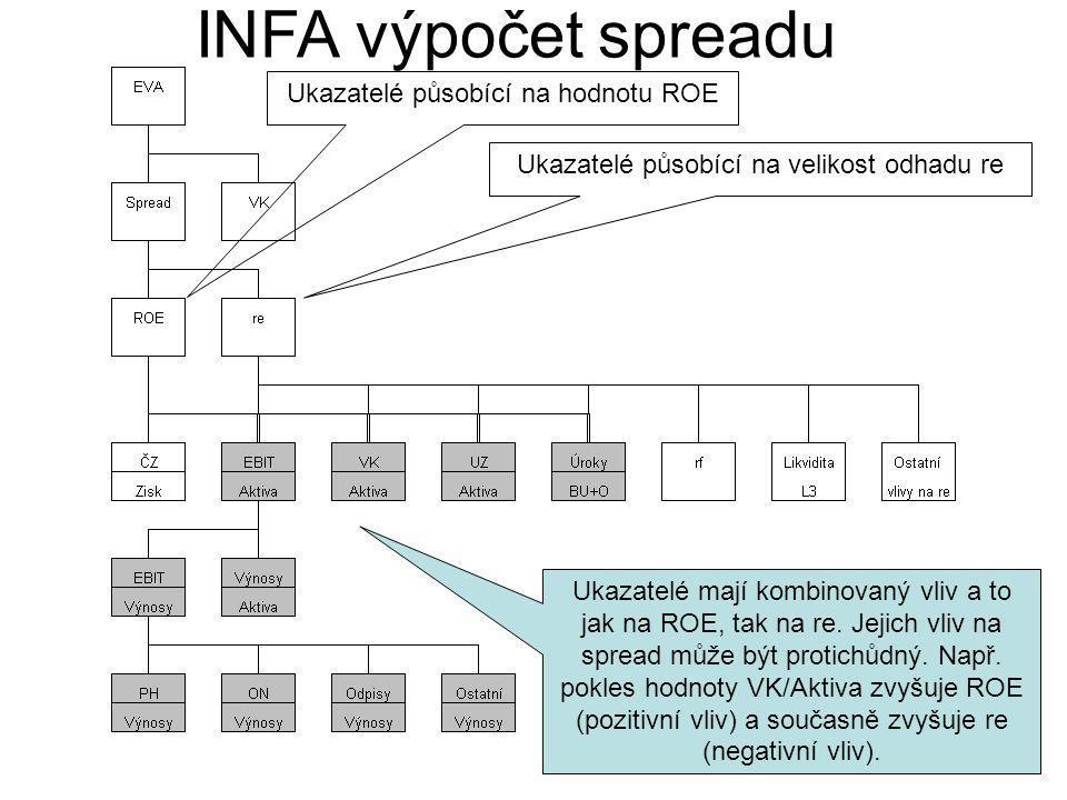 INFA výpočet spreadu Ukazatelé působící na hodnotu ROE