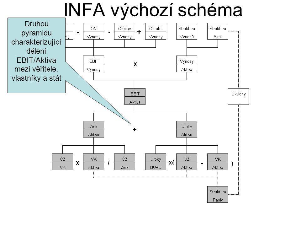 INFA výchozí schéma Druhou pyramidu charakterizující dělení EBIT/Aktiva mezi věřitele, vlastníky a stát.