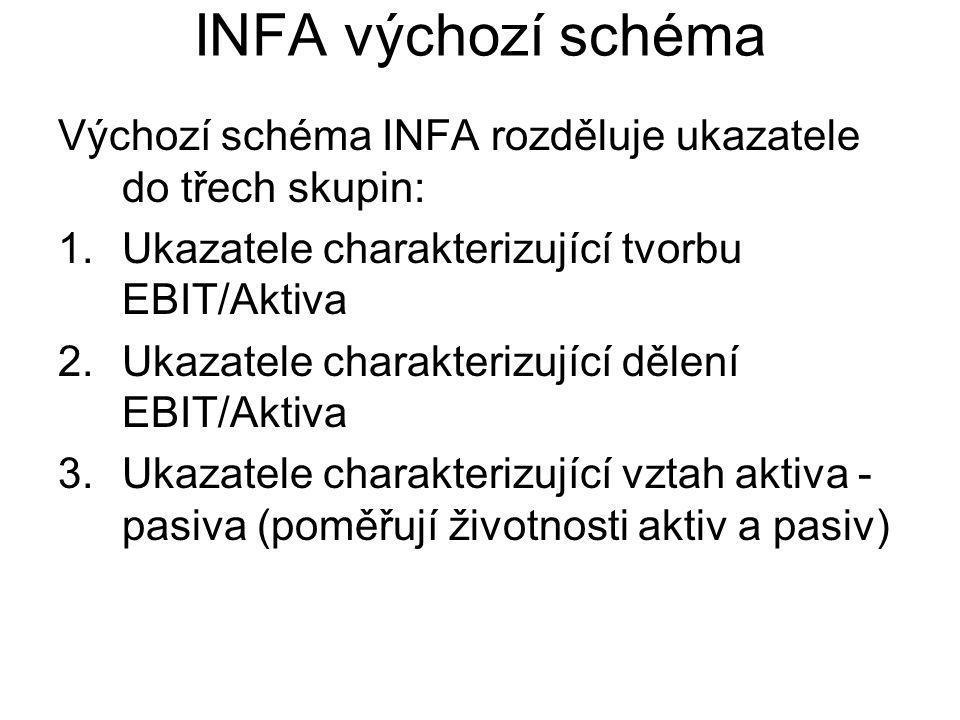 INFA výchozí schéma Výchozí schéma INFA rozděluje ukazatele do třech skupin: Ukazatele charakterizující tvorbu EBIT/Aktiva.