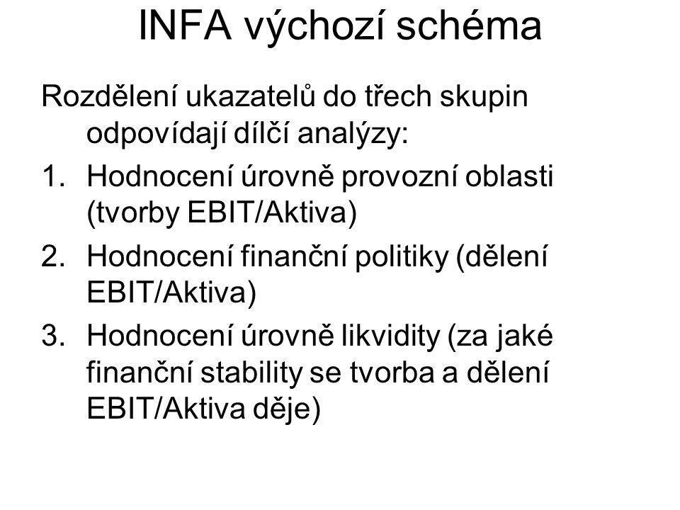 INFA výchozí schéma Rozdělení ukazatelů do třech skupin odpovídají dílčí analýzy: Hodnocení úrovně provozní oblasti (tvorby EBIT/Aktiva)