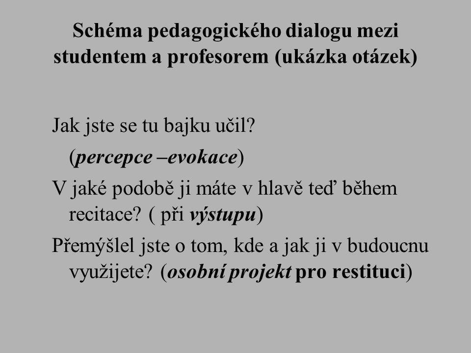 Schéma pedagogického dialogu mezi studentem a profesorem (ukázka otázek)