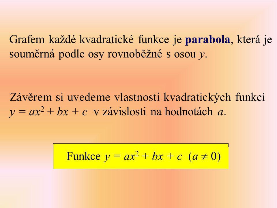 Grafem každé kvadratické funkce je parabola, která je souměrná podle osy rovnoběžné s osou y.