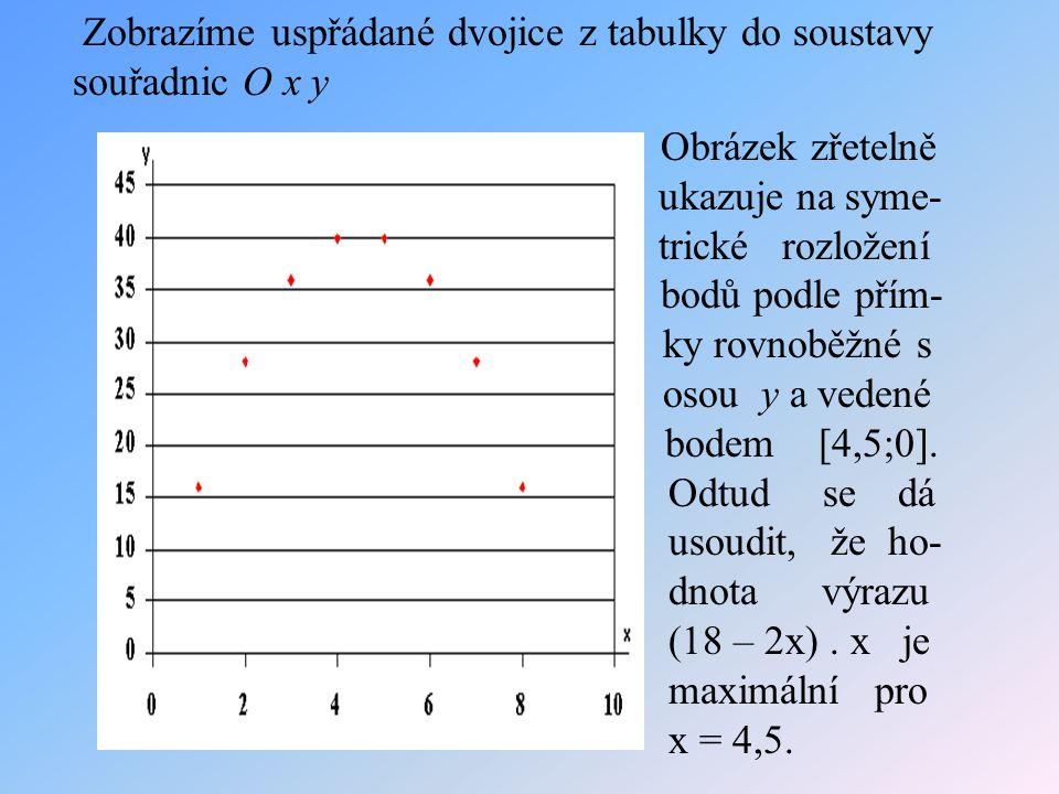 Zobrazíme uspřádané dvojice z tabulky do soustavy souřadnic O x y