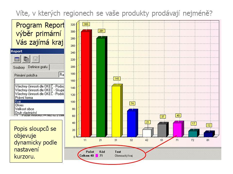 Víte, v kterých regionech se vaše produkty prodávají nejméně
