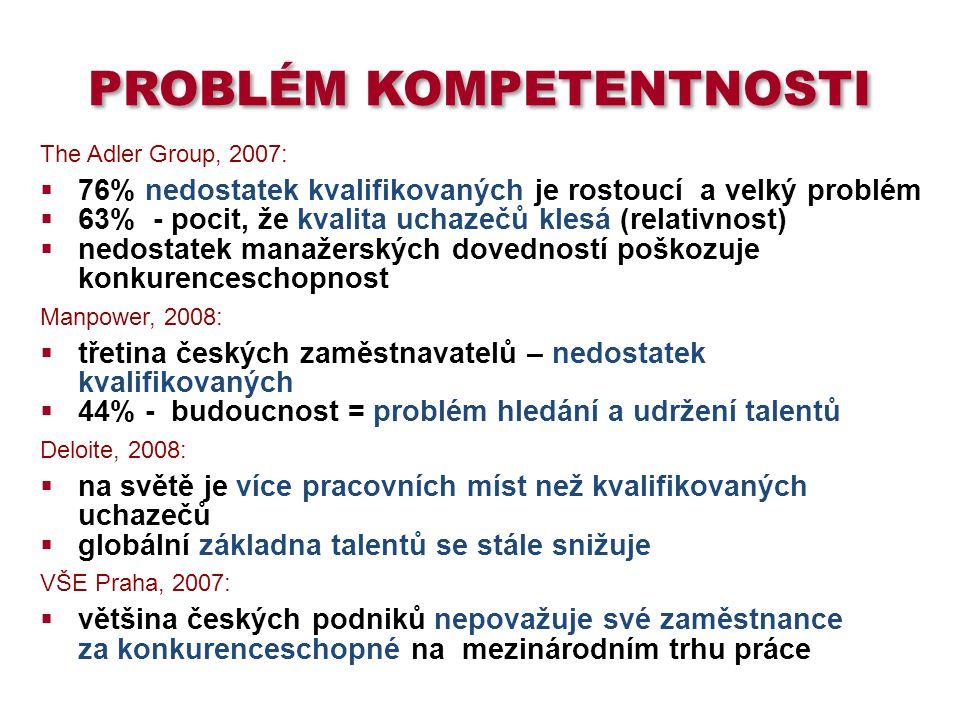 Problém kompetentnosti