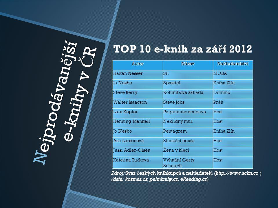 Nejprodávanější e-knihy v ČR