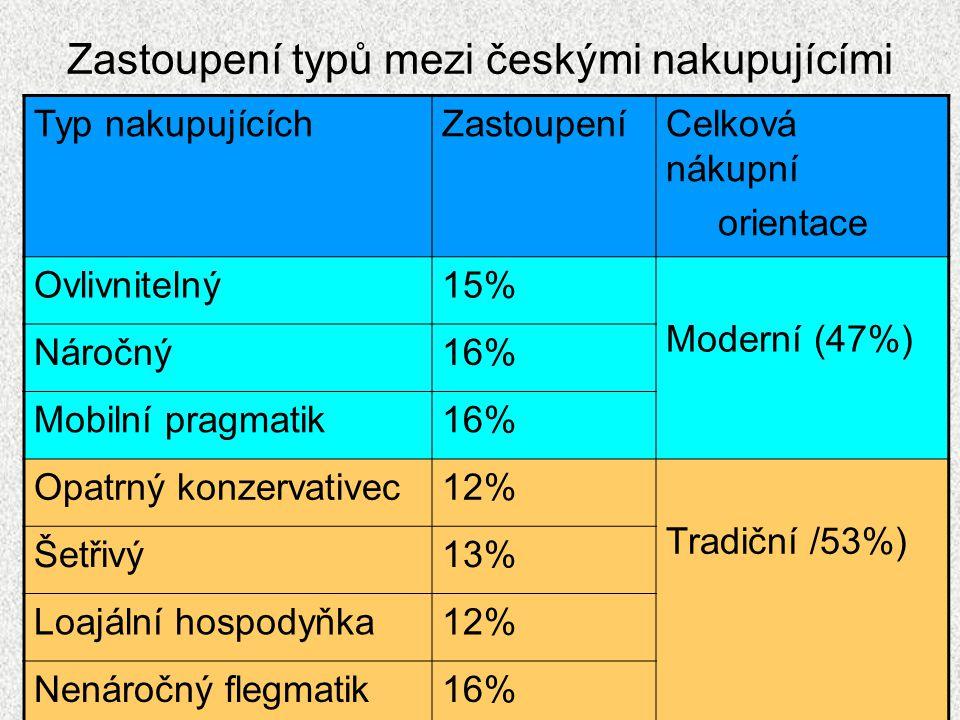 Zastoupení typů mezi českými nakupujícími