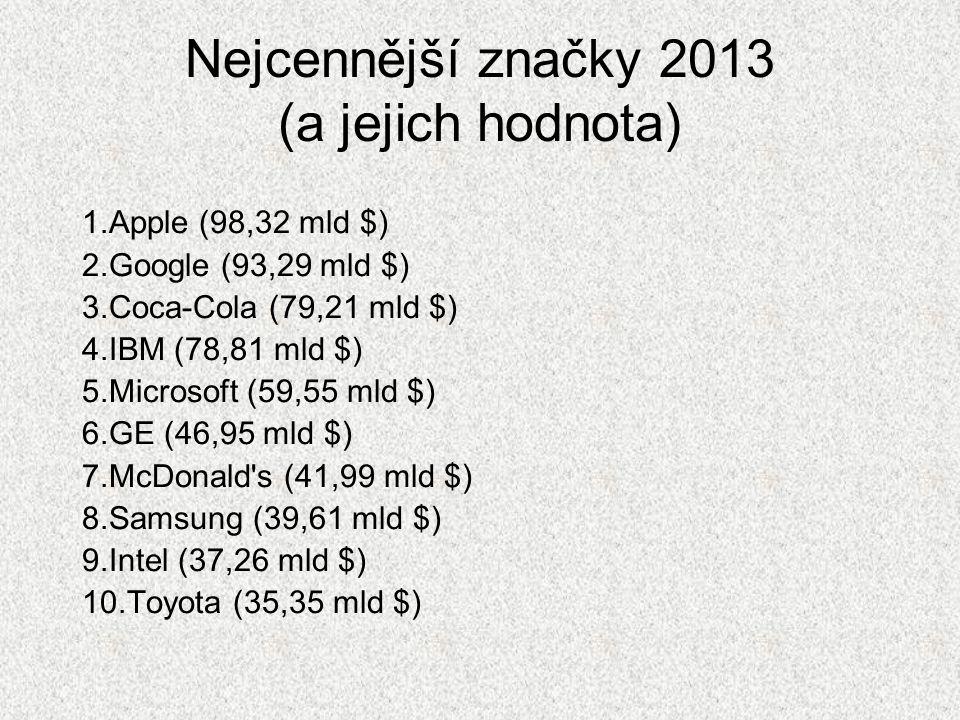 Nejcennější značky 2013 (a jejich hodnota)