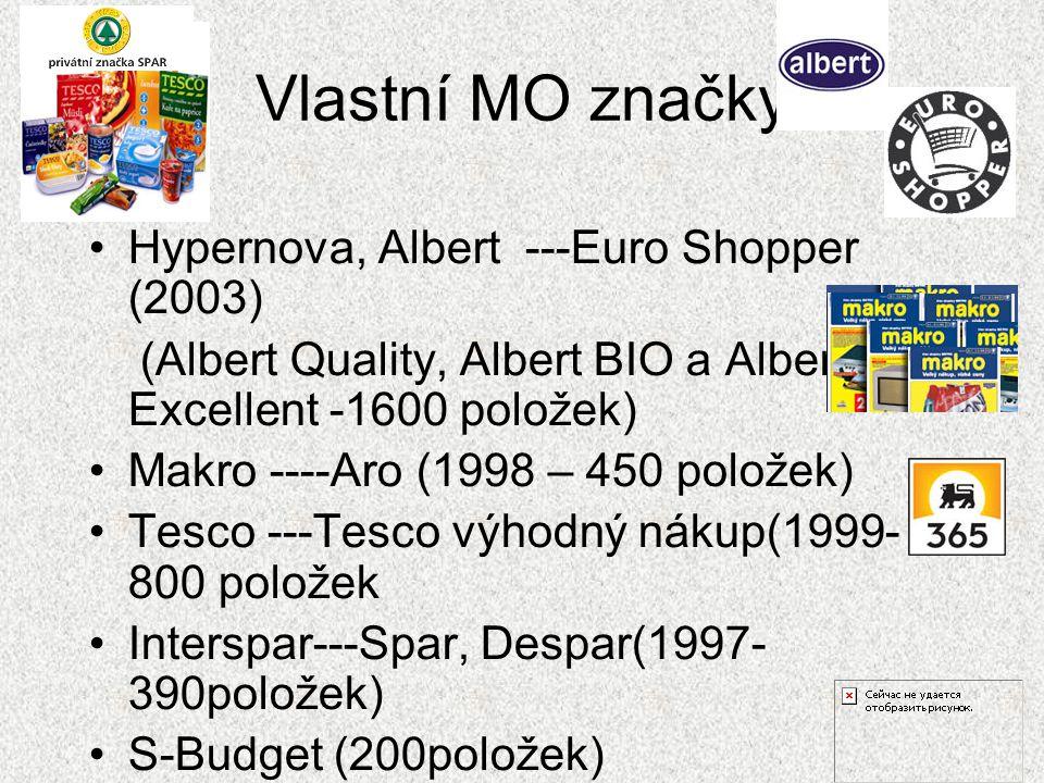 Vlastní MO značky Hypernova, Albert ---Euro Shopper (2003)