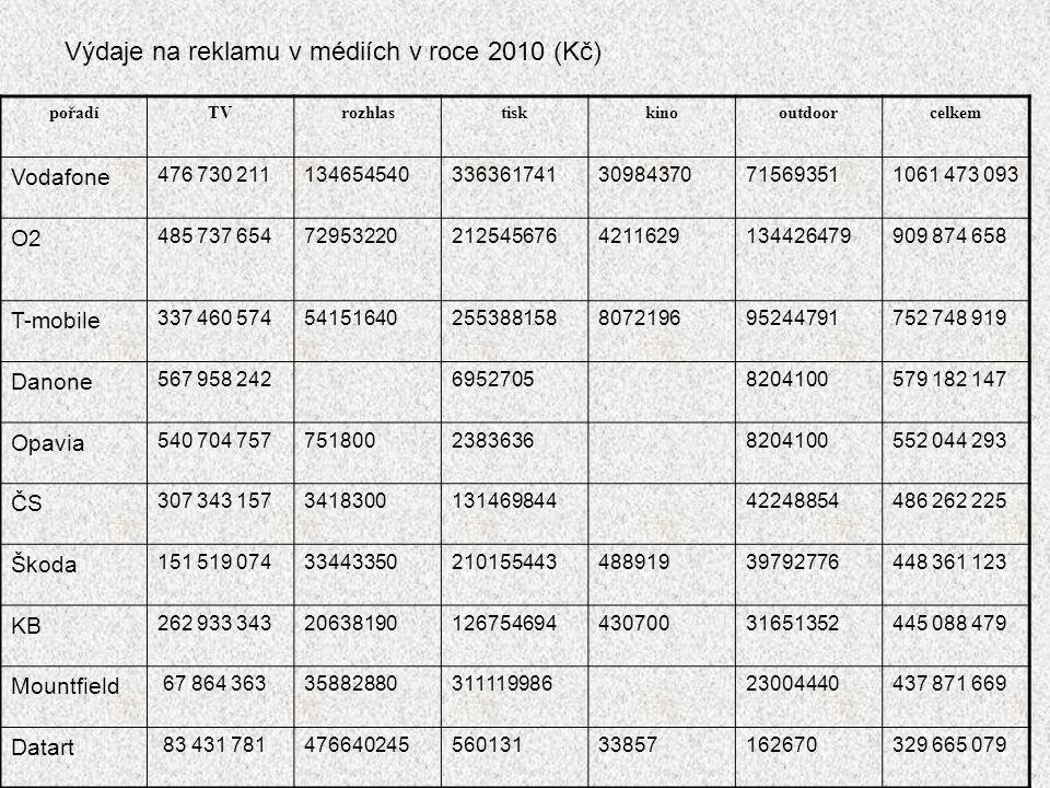 Výdaje na reklamu v médiích v roce 2010 (Kč)