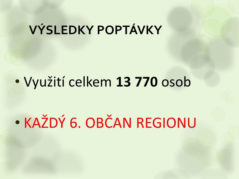VÝSLEDKY POPTÁVKY Využití celkem 13 770 osob KAŽDÝ 6. OBČAN REGIONU