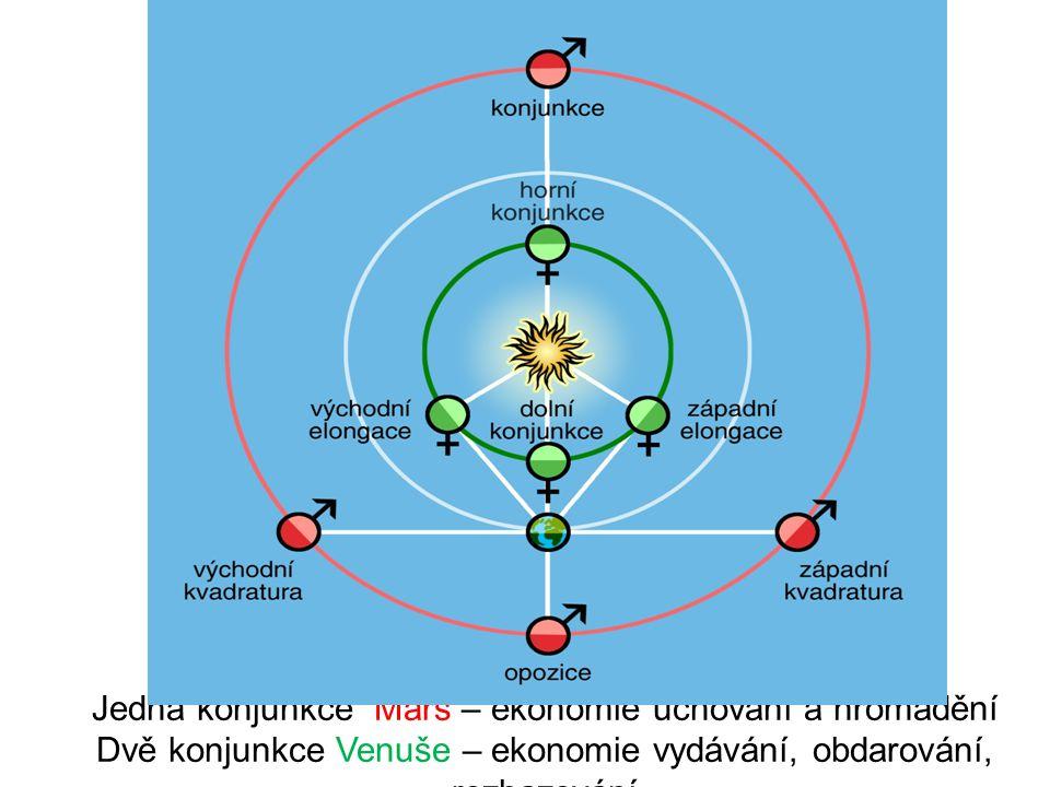 Jedna konjunkce Mars – ekonomie uchování a hromadění Dvě konjunkce Venuše – ekonomie vydávání, obdarování, rozhazování