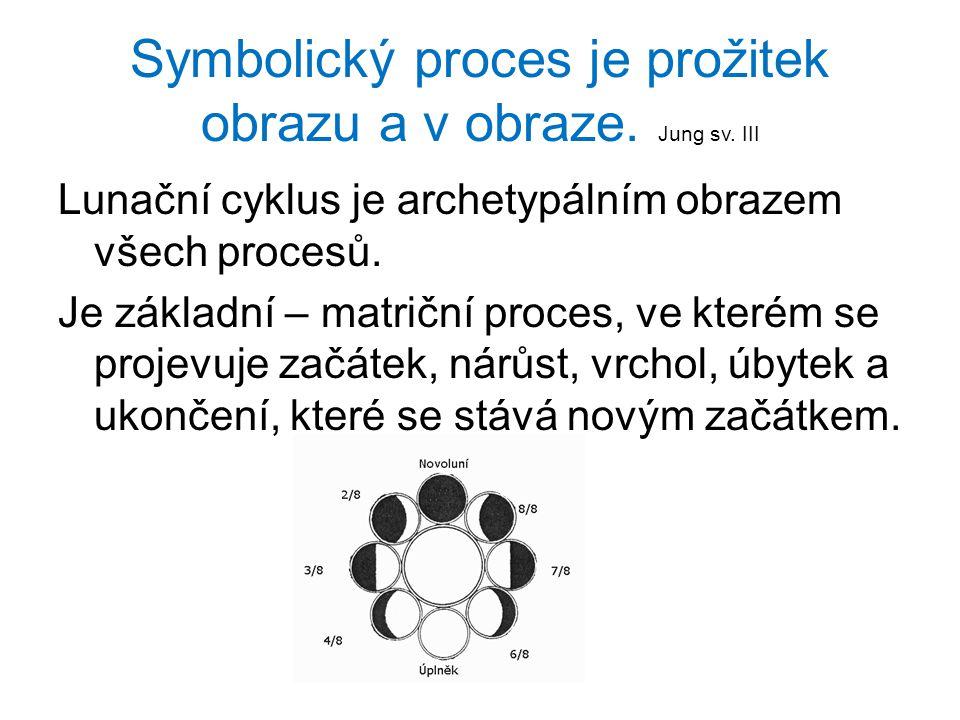 Symbolický proces je prožitek obrazu a v obraze. Jung sv. III