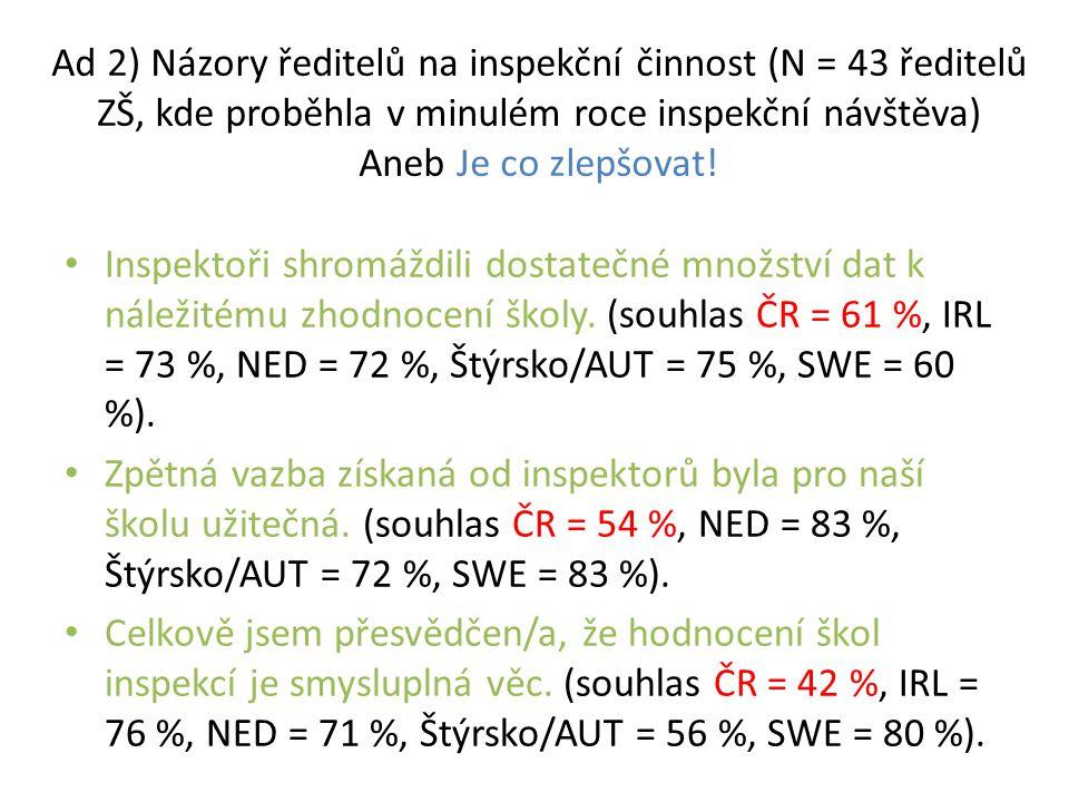 Ad 2) Názory ředitelů na inspekční činnost (N = 43 ředitelů ZŠ, kde proběhla v minulém roce inspekční návštěva) Aneb Je co zlepšovat!