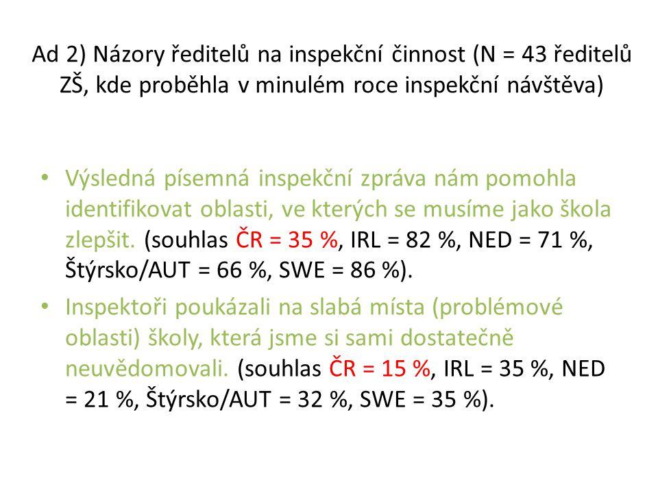 Ad 2) Názory ředitelů na inspekční činnost (N = 43 ředitelů ZŠ, kde proběhla v minulém roce inspekční návštěva)