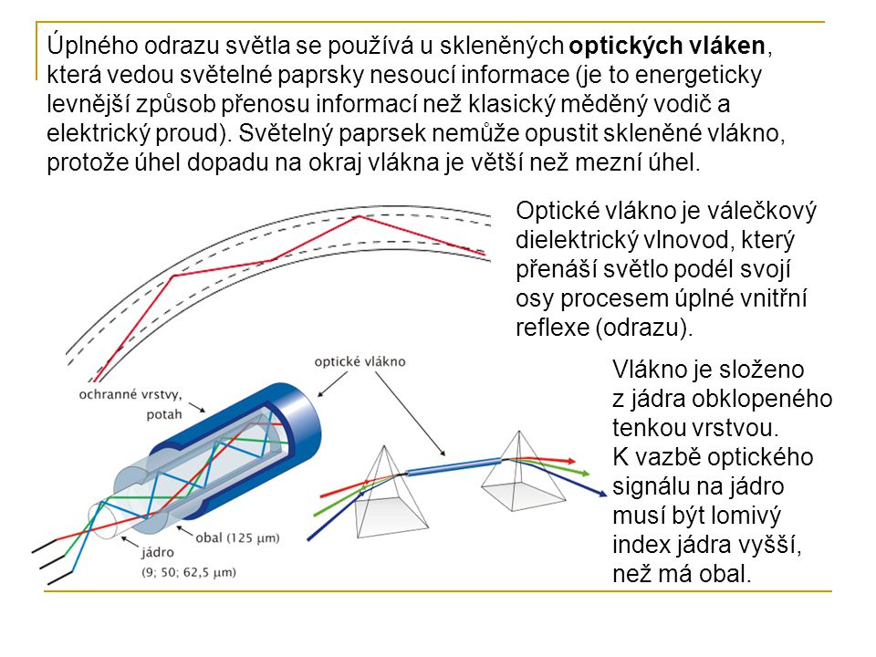 Úplného odrazu světla se používá u skleněných optických vláken, která vedou světelné paprsky nesoucí informace (je to energeticky levnější způsob přenosu informací než klasický měděný vodič a elektrický proud). Světelný paprsek nemůže opustit skleněné vlákno, protože úhel dopadu na okraj vlákna je větší než mezní úhel.