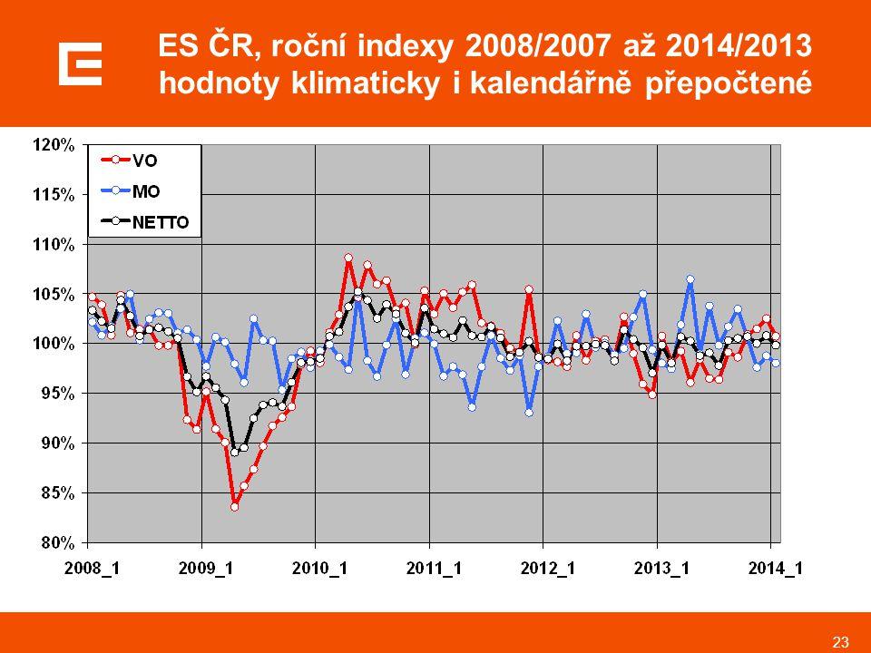 ES ČR, roční indexy 2008/2007 až 2014/2013 hodnoty klimaticky i kalendářně přepočtené