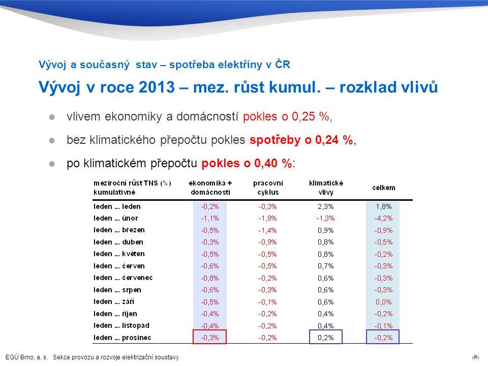 Vývoj v roce 2013 – mez. růst kumul. – rozklad vlivů