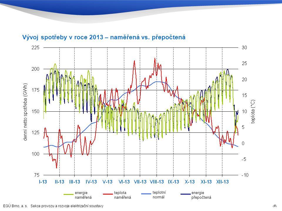 Vývoj spotřeby v roce 2013 – naměřená vs. přepočtená