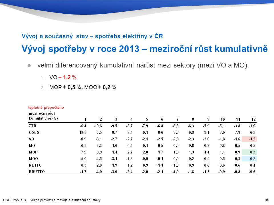 Vývoj spotřeby v roce 2013 – meziroční růst kumulativně