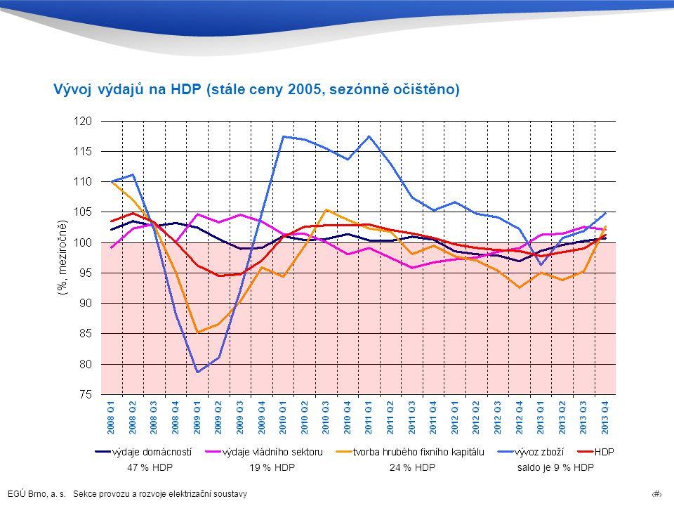Vývoj výdajů na HDP (stále ceny 2005, sezónně očištěno)