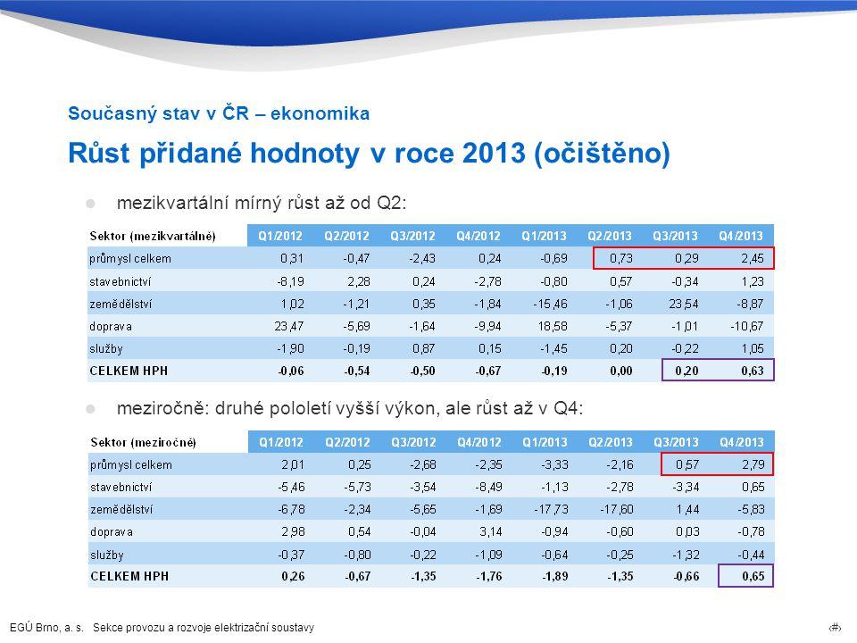 Růst přidané hodnoty v roce 2013 (očištěno)
