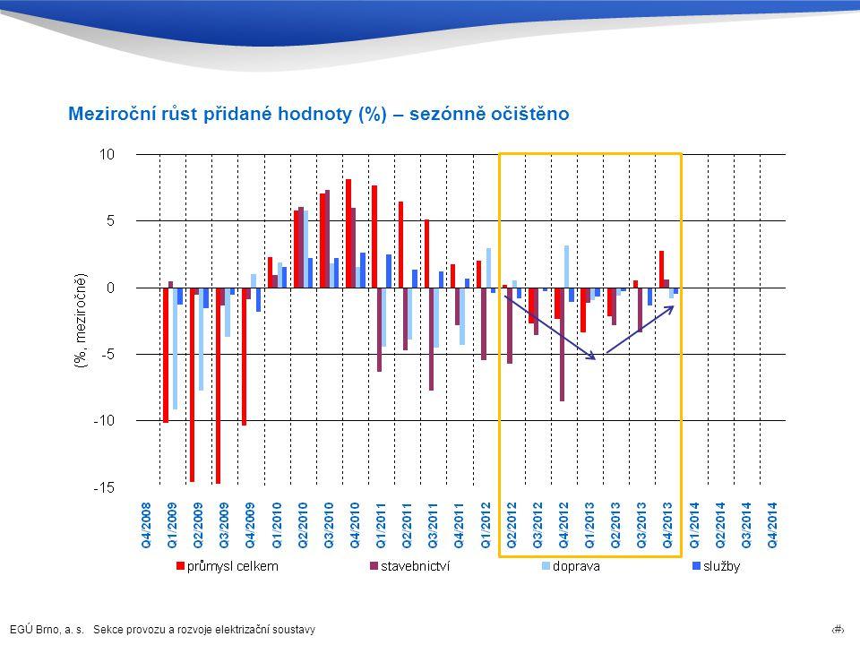 Meziroční růst přidané hodnoty (%) – sezónně očištěno