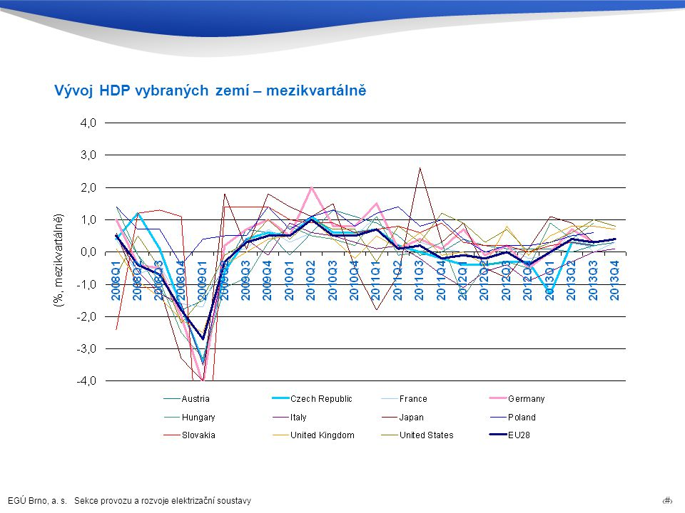 Vývoj HDP vybraných zemí – mezikvartálně