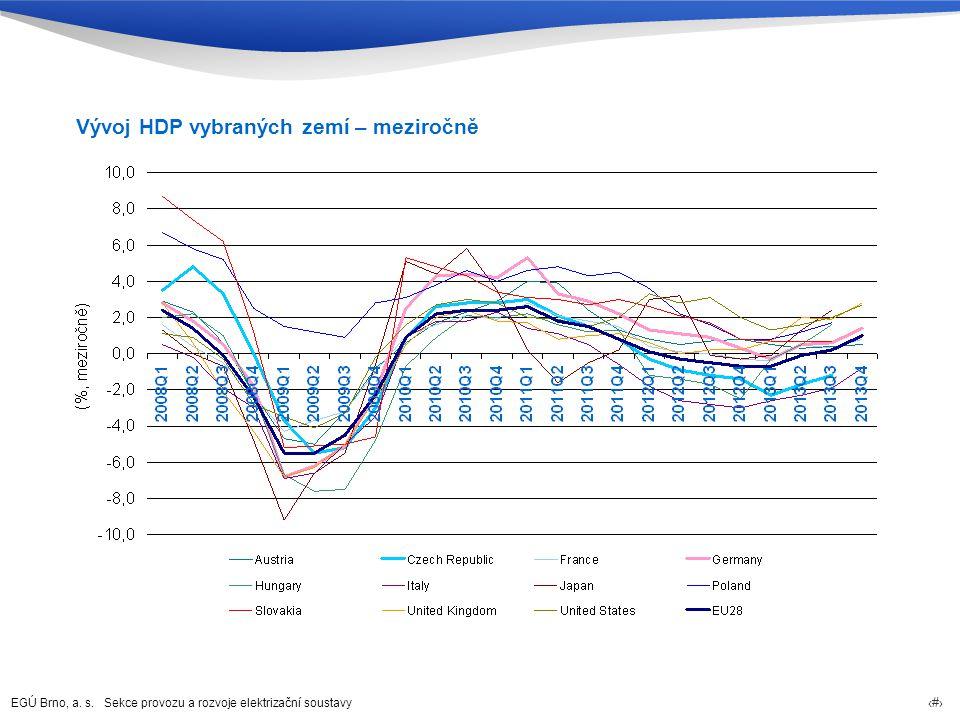 Vývoj HDP vybraných zemí – meziročně