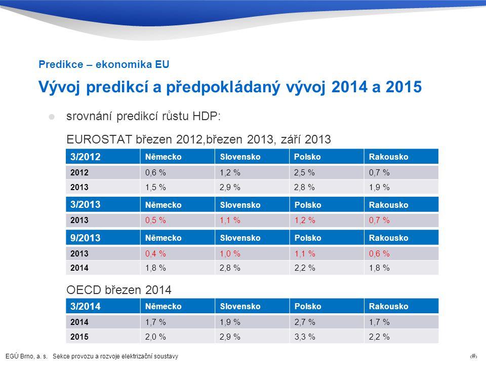 Vývoj predikcí a předpokládaný vývoj 2014 a 2015
