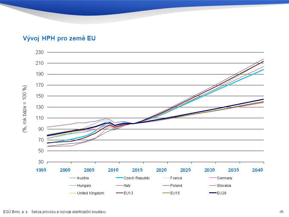 Vývoj HPH pro země EU 46